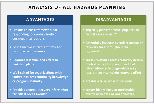 Analysis of Hazards Planning