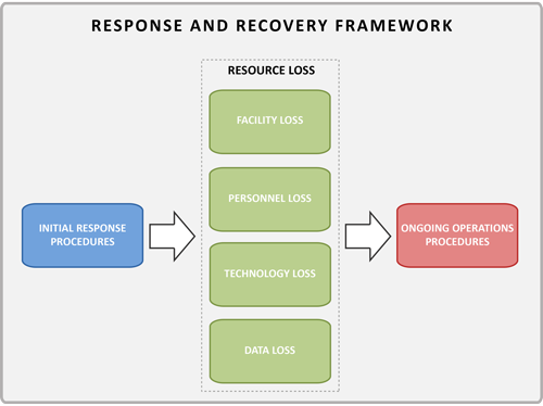 Response and recovery framework