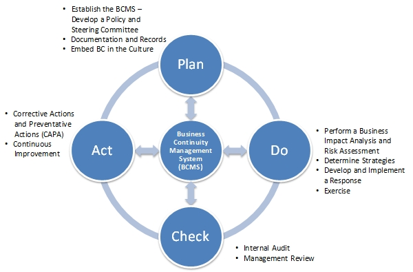 importance of pdca cycle The pdca cycle is the most used methodology to implement a continuous  improvement system in a company or organization in this article, we.