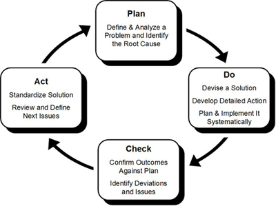 What Is Management System