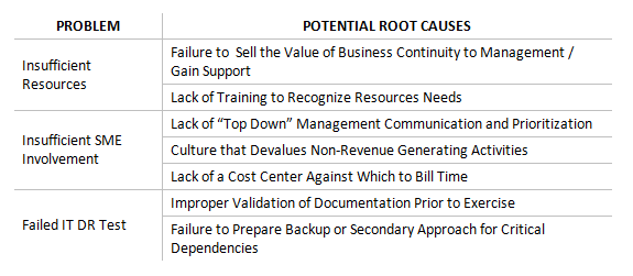 Applying root cause analysis rca to business continuity for It rca template
