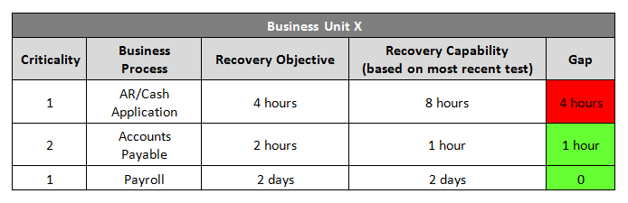 business continuity planning metrics
