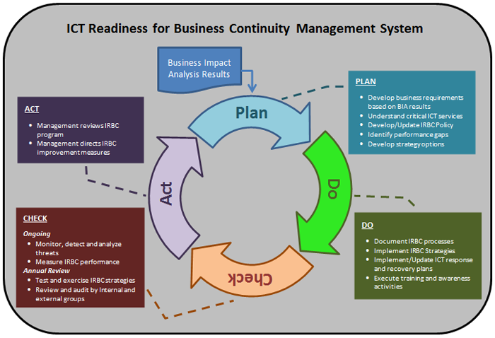 ICT Readiness for Business Continuity Management System