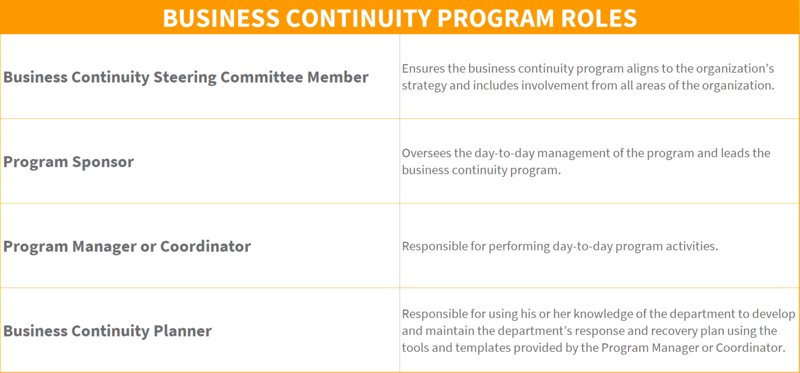 Business Continuity Roles List