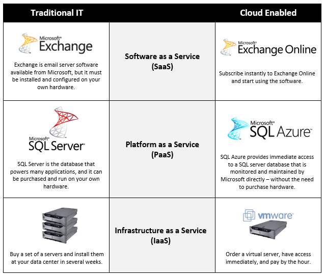Traditional_IT_and_Cloud_Comparison