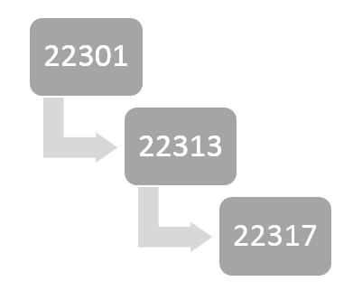 ISO 22301 Hierarchy