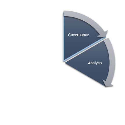Business Continuity Lifecycle -- Analysis