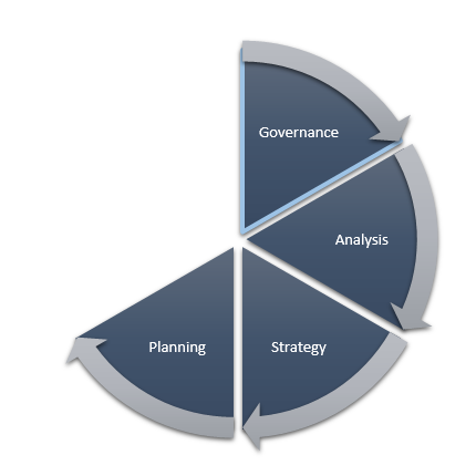 Business Continuity Lifecycle -- Planning