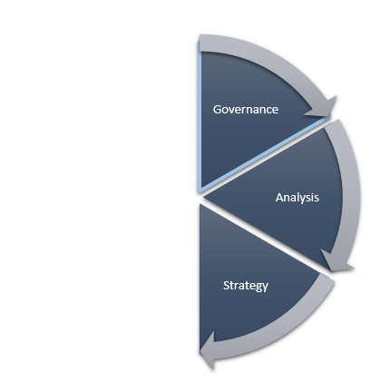 Business Continuity Lifecycle -- Strategy