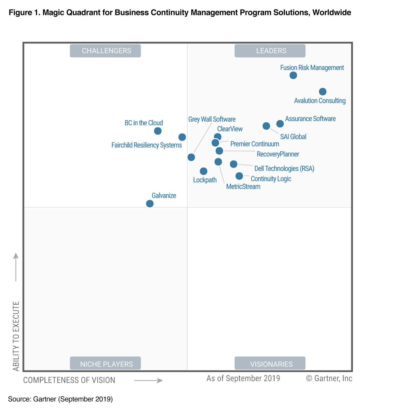 2019 Magic Quadrant leader for Business Continuity Management Program Solutions, Worldwide
