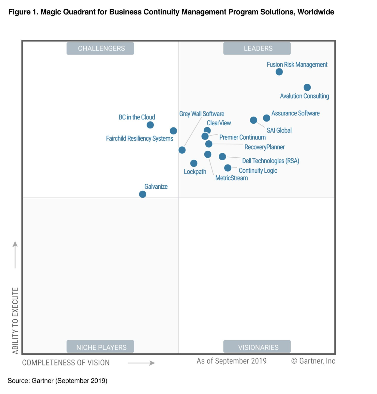 Gartner Magic Quadrant for Business Continuity Management Program Solutions